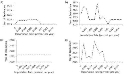 Impact of case importation rate. Year of eradication of all three diseases versus case importation rate, under the sequential strategy. In subpanel (a), importation rates are varied uniformly across all countries. In subpanel (b) case importation rate into and out of India varies while the migration rates between Nigeria and Afghanistan remain at the baseline value of 0.01% per year; Subpanels (c) and (d) show the same for Nigeria and Afghanistan respectively.