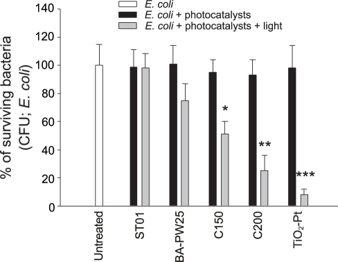 Antibacterial activity of nanoscale TiO2-Pt.The antibacterial activity of TiO2-Pt-mediated photocatalysis against E. coli is compared with other UV and visible light-responsive photocatalysts. The bacterial number (CFU) in the untreated groups was normalized to 100%. * P<0.05, ** P<0.01 and *** P<0.001, compared to the respective groups without light. n = 6 (3 experiments with 2 replicates). The data are presented as mean ± SD.