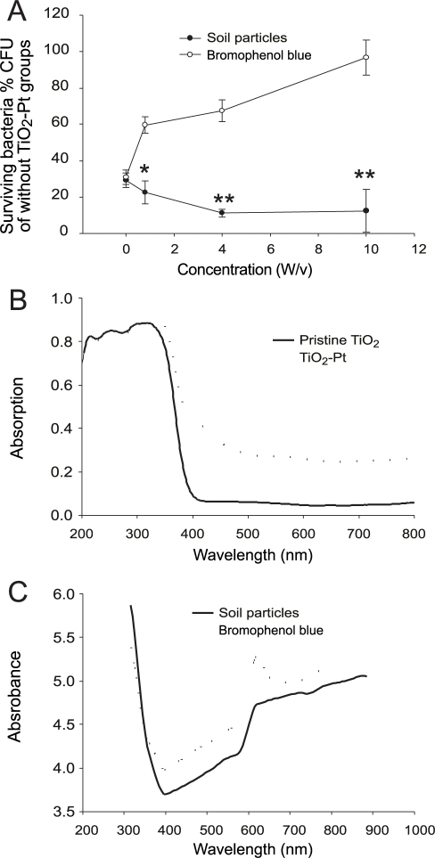 antimicrobial activity of soil against bacterial Antimicrobial activity of some indian medicinal plants against the soil bacteria mukesh r jangra1, sumit jangra2, raj kumar3 1and k s nehra 1department of biotechnology, government college, hisar- 125 001 2department of molecular biology, biotechnology and bioinformatics.