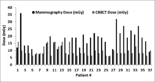 Dose comparison between diagnostic mammography and CBBCT.