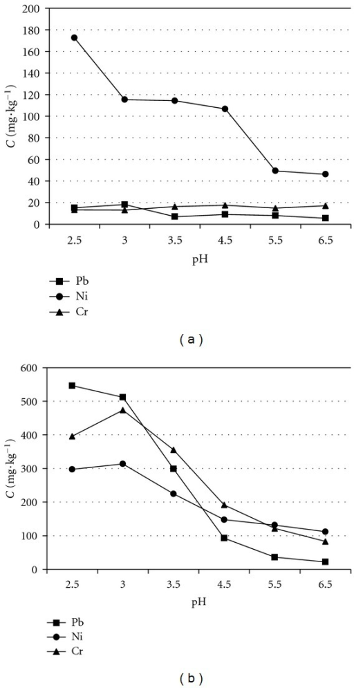 Effect of pH value on removal of heavy metals by batch experiments with biosurfactant as washing agent: (a) sophorolipid and (b) saponin.