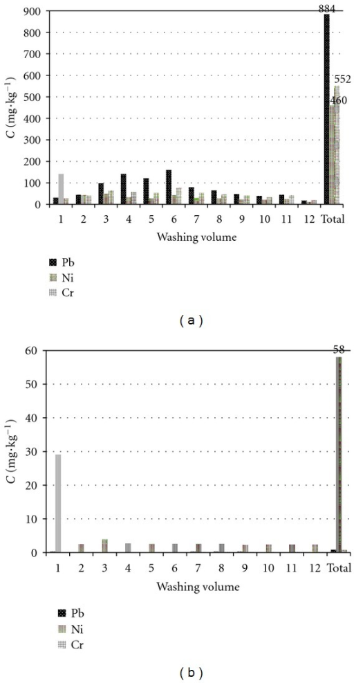 Effect of washing volume on the removal of heavy metals by column experiments: (a) saponin and (b) ultrapure water (1 w.v. (washing volume) = 6.2 dm3).