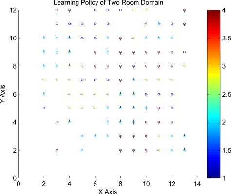 Learning Policy using GGK in Two Rooms Domain.