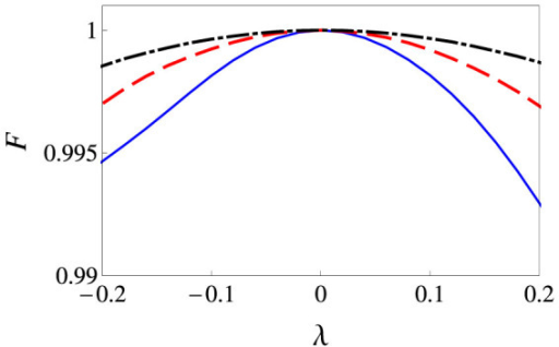 Fidelity F versus λ with respect to tf = 2 ns (solid blue line), tf = 3 ns (dashed red line), tf = 4 ns (dot-dashed black line).