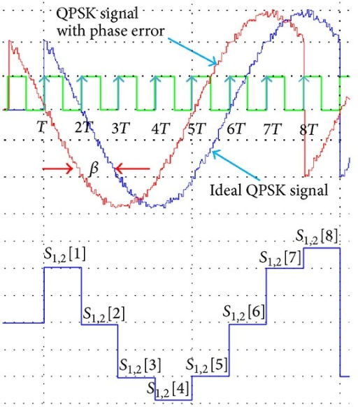 Samples obtained for phase error and standard QPSK signals from n = 1 until n = 8.