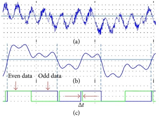 (a) Output from mixer of QPSK and sine carrier, (b) filtered I-channel signal with LPF, and (c) showing the mismatch in time domain between even and odd data due to phase error in sine carrier.