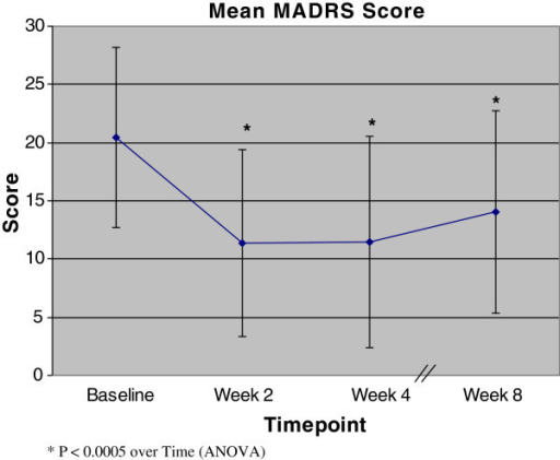 MADRS scores (means ± SD) from baseline to week 8. An asterisk indicates p < 0.0005 over time (ANOVA).