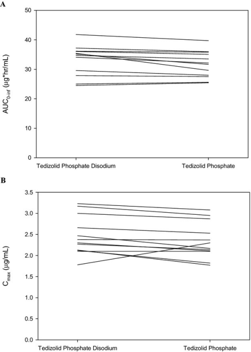 Pharmacokinetic parameter values for tedizolid for each subject after a single administration of 150 mg of tedizolid from tedizolid phosphate disodium or tedizolid phosphate under fasted conditions. Results from Study TR701-108 are shown for (A) area under the concentration-time curve from 0 to infinity (AUC0–∞) and (B) maximum plasma concentration (Cmax).