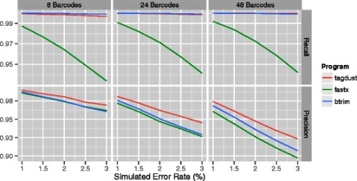 Demultiplexing of libraries with 5' and 3' linkers and 4nt barcodes assuming different sequencer error rates. From left to right: simulations using 8, 24 or 48 different barcodes. The top panels show the recall and the bottom panels the precision.