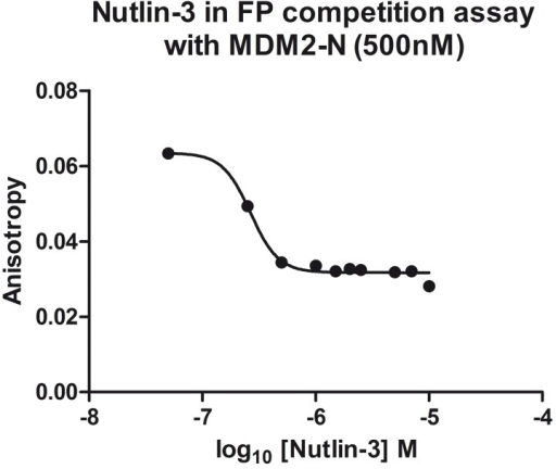 Competition of Nutlin-3 with p53-F for MDM2-N measured by FP assay.The graph shows anisotropy plotted against Nutlin-3 concentration. An IC50 of 266 nM was determined.