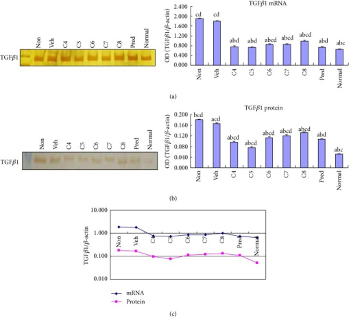 Treatment with Lactobacillus acidophilus reduced TGFβ1 expression in colitis. The mRNA (a) and protein (b) levels of TGFβ1 expression were examined by RT-PCR and Western blotting, respectively, in the colonic tissues of normal control mice group (normal) and DSS-induced mice groups, including L. acidophilus-treated C4–C8 groups, prednisone acetate treated positive control (Pred), and nontreated (Non) and vehicle (Veh) treated control groups. Representative electrophoresis images are shown on the left, and bar graphs presenting mean ± SD (n = 8) values are shown on the right. A plotted trendline chart shows TGFβ1 expression in each group at both mRNA and protein levels (c). aP < 0.05 versus Non, bP < 0.05 versus Veh, cP < 0.05 versus Pred, and dP < 0.05 versus normal.