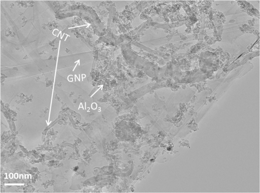 TEM image of the Al2O3-GNT powder mixture, prior to hot-press sintering, showing the uniform dispersion of the constituents.