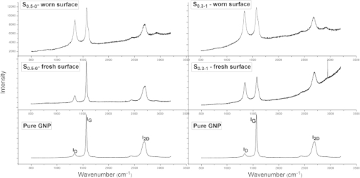 The comparison of Raman scans of pure GNP and Al2O3-GNT composites obtained from surfaces with and without wear.