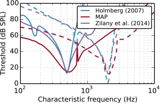 Comparison of rate-tuning curves for two fibers with CFs of 500 Hz (solid lines) and 2 kHz (dashed lines). Peaks and drops in the filter responses are due to nonlinearities in the models