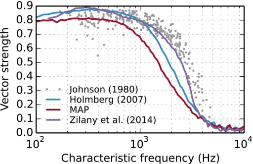 Phase-locking of HRS fibers, measured with the synchronization index, of high spontaneous-rate fibers along the length of the cochlea to pure tones at CF. Sound levels were adjusted 20 dB above the fibers thresholds. Dots indicate physiological data from Johnson (1980)