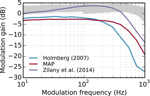 Modulation gain at a CF of 8 kHz for stimuli 10 dB above the individual rate threshold (hearing level, HL) for HRS fibers only. The light gray area represents reference data from Joris and Yin 1992