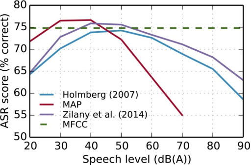 Results of an automatic speech recognition system evaluating rate-place code features of the noisy ISOLET database (which contains speech sounds from 0 dB SNR to clean) at different speech levels. Speech recognition scores of the same system with classical Mel-frequency cepstral features was 74.8% (dashed green line)