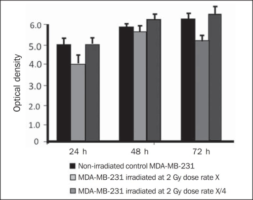 Survival curve determined by the MTT test, before and after invitro exposure of MDA-MB-231 cell culture at the dose of 2 Gy. Theblack bar represents the control of non-irradiated cells, and the light graybar represents the culture irradiated with 2 Gy, with the dose rate of X =339.56 cGy/min and X/4. The bars express the mean of triplicates and thestandard deviation for MDA-MB-231 cell cultures, irradiated at the dose of 2 Gyand also for the respective control (non-irradiated). The signal * representsstatistically significant difference in relation to the bars without *(p < 0.05).