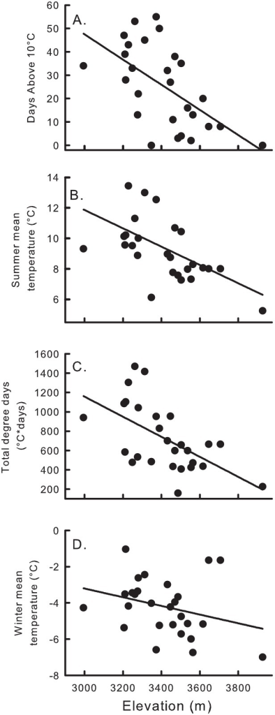 Correlations between American pika scat density and four local climate measures.Climate variables from top to bottom: number of days above 10°C, adj. r2 = 0.06; mean summer temperature, adj. r2 = 0.02; total degree days, adj. r2 = 0.04; and mean winter temperature, adj. r2 = 0.01; were obtained via ibutton sensors in the Wind River Range, Wyoming, USA deployed during August, 2010 –August 2011.