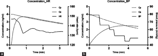 Simulation of plasma concentration of sufentanil (Cp) and effect site concentration of sufentanil (Ce). The time to peak effect of heart rate or mean blood pressure was well-matched when Cp equals Ce