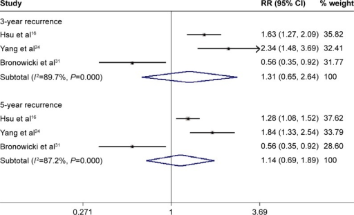 TACE versus HR for HCC in terms of 3-year recurrence rate and 5-year recurrence rate.Notes: Boxes are the relative risk estimates from each study; the horizontal bars are 95% CIs. The size of the box is proportional to the weight of the study in the pooled analysis. Weights are from random effects analysis.Abbreviations: TACE, transarterial chemoembolization; HR, hepatic resection; HCC, hepatocellular carcinoma; CI, confidence interval; RR, risk ratio.