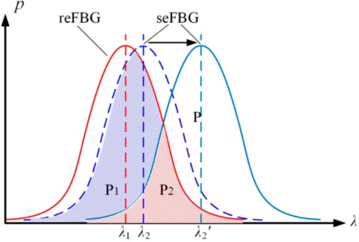 Principle of the proposed FBG interrogation method:  is the reflection spectrum power of seFBG;  is the initial overlapping reflection spectrum power of the seFBG and the reFBG;  is the overlapping reflection spectrum power of the seFBG and the reFBG after the influence of the external physical parameter.