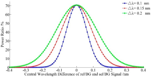 Relation between the power ratio and the central wavelength difference between the reFBG and seFBG while the FWHM of the seFBG and reFBG are equal.