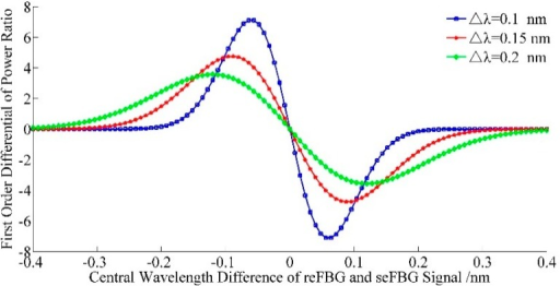 Relation between the first order differential of the power ratio and central wavelength difference between the reFBG and seFBG.
