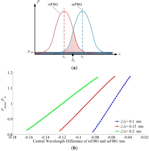 Analysis of the noise power introduced by ASE broadband source: (a) Principle of the noise level analysis; (b) the relation between  and central wavelength difference in the most sensitive section with the nonlinearity of 1%.