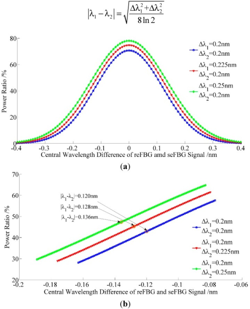 Relation between the power ratio and the central wavelength difference between the reFBG and seFBG while the FWHM of the seFBG and reFBG are not equal: (a) full scale (b) most sensitive section with the nonlinearity of 1%.