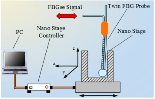 Schematic diagram of seFBG axial displacement signal generator.