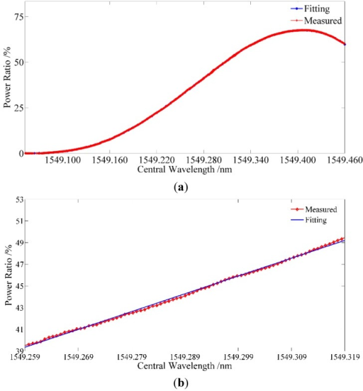Experimental result of the linearity of the interrogation method: (a) the optical power ratio on a large scale; (b) the optical power ratio on available measurement scale.