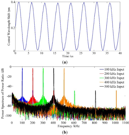 Experimental result of the frequency response: (a) temporal response resolution at 200 kHz; (b) high frequency responses at different frequency.