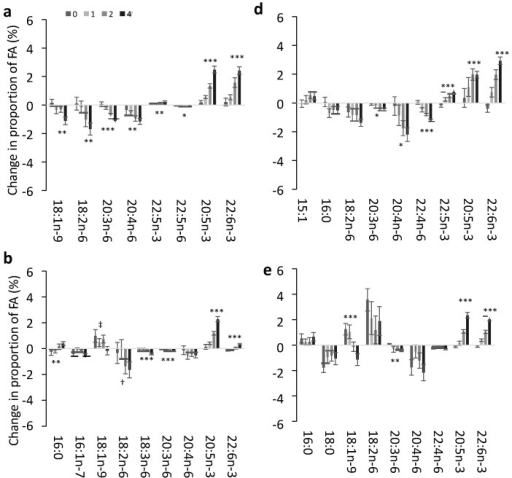 Mean change in key fatty acids in response to 12 months supplementation of EPA + DHA equivalent to 0, 1, 2 or 4 portions of fish per week in different plasma and blood cell pools. The observed mean ± SE change from baseline in the fatty acids identified as important in relation to change in EPA + DHA in the multinomial regression models in (a) Plasma PC; (b) Plasma CE; (c) Plasma TAG; (d) RBC; (e) PLAT; (f) MNC. The effect of dose was tested by linear regression models for each fatty acid. Each model was tested with and without age and sex which were included as covariates if significant. Change in dietary SFA, MUFA, n-3 PUFA or n-6 PUFA where relevant were also tested to determine if change in diet influenced the change in fatty acids with EPA + DHA dose. Significant effects of dose detected in these models are shown as: * p < 0.05; ** p < 0.01; *** p < 0.0001; † Effect of dose (p = 0.05) only when taking into account the change in dietary n-6 PUFA from baseline to 12 months; ‡ Effect of dose (p < 0.05) is no longer significant when taking into account the effect of change in dietary MUFA.