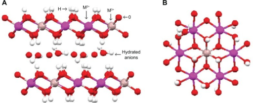 Schematic representation of the structure of layered double hydroxide.Notes: (A) Side and (B) top view of the layer. Reprinted from Arizaga GG, Satyanarayana KG, Wypych F. Layered hydroxide salts: synthesis, properties and potential applications. Solid State Ionics. 2007;178:1143–1162, Copyright 2007, with permission from Elsevier.11
