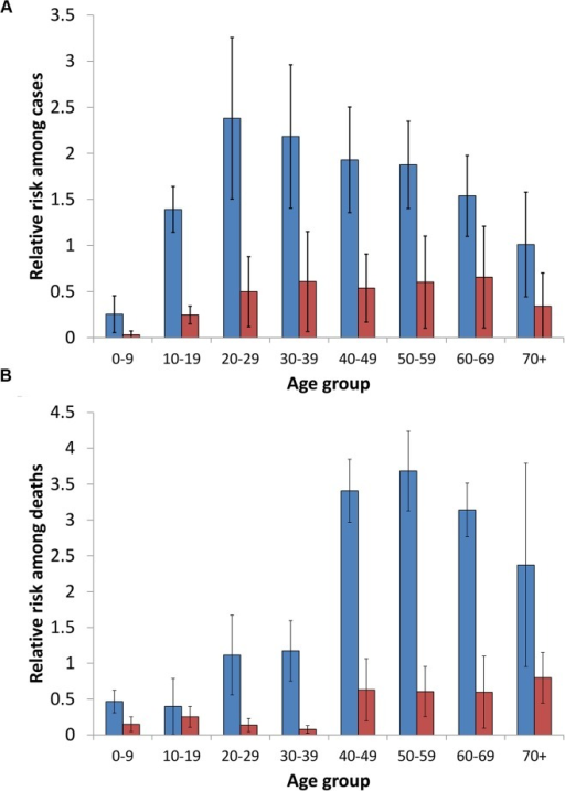 Mean relative risk for membership in age and gender groups among leptospirosis cases (A) and deaths (B).Mean and standard deviation of the relative risks are presented for males (blue bars) and females (red bars).