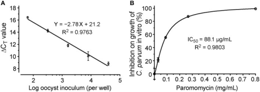 Evaluation of drug efficacy using the new qRT-PCR assay. (A) Standard curves showing the relationship between the number of inoculated oocysts and ΔCT(Cp18S−Hs18S) values; (B) Dose-response curve on the in vitro anti-cryptosporidial activity of paromomycin. Bars represent standard errors of the mean (SEM) derived from at least two biological replicates.