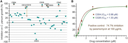 In vitro anti-cryptosporidial activities of 48 small molecules (C001–C048). (A) Efficacies of all 48 compounds (10 μM each) obtained from primary screening (solid teal round dots). A second test was performed on seven top hits (red circles), in which six compounds displayed similar levels of efficacy between the two tests as shown by overlaps or near distances of their corresponding teal dots and red circles. Only one compound showed significantly different efficacies between the two tests (highlighted by a yellow line to link the corresponding teal dot and red circle). Compound codes are given on the seven top hits and one of the potential parasite growth enhancer as discussed in the text. (B) Dose-response curves on the anti-cryptosporidial activities of C004 and C028 compounds. Paromomycin at 100 μg/ml (140 μM) was used as a positive control in this assay. Bars represent standard errors of the mean (SEM) derived from at least two biological replicates.