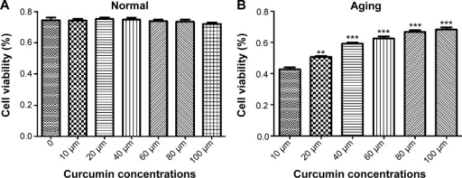 Effect of curcumin on viability of cultured ARPE-19 cells.Notes: (A) Effect on the normal cultured ARPE-19 cells at doses of 10 µM, 20 µM, 40 µM, 60 µM, 80 µM, and 100 µM and (B) effect on aging ARPE-19 cells at doses of 10 µM, 20 µM, 40 µM, 60 µM, 80 µM, and 100 µM. **P<0.01; ***P<0.001.