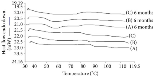 DSC thermograms of HME formulations: (A) ARTM-Sol-PEG 400 (1 : 2), (B) ARTM-Sol-Lutrol F127 (1 : 2), and (C) ARTM-Sol-Lutrol F68 (1 : 2).