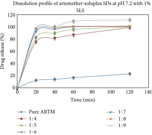 In vitro release of HME formulation batches F10 to F15 at phosphate buffer pH 7.2 with 1% SLS (mean ± SD (n = 3)).