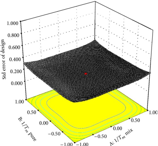 Contour surface plot of Florey-Huggins modelling in prepared SD formulations.