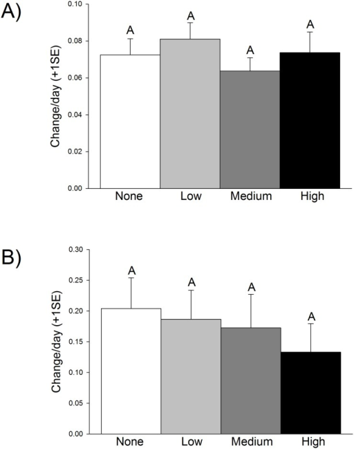 Daily proportional change for (A) wet weight, which increased from an initial average biomass of 0.31 g to 1.09 g, and (B) stem density, which increased from 3.7 to over 5 shoots per tank, for plants grown in the four different oil treatments: none (white), low (gray), medium (dark gray), and high (black).Letters indicate statistically-significant results. There were no statistically-significant differences among treatments (N = 12 per treatment).