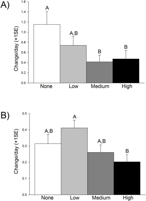Reproductive output, expressed as daily proportional change.Fruiting bodies (A) increased from an average of 0 to 12.42 in no oil, 7.92 in low oil, 4.5 in medium oil, and 5.13 in high oil. Inflorescence production (B) increased from 1.2 flowers per tank to 3.6, 5.0, 3.2, and 2.6 inflorescences per plant in the none, low, medium, and high oil treatments, respectively, at the conclusion of the experiment. Letters indicate statistically-significant results (N = 12 per treatment).