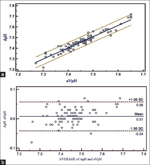 (a) Correlation between adjusted central venous blood gas and arterial blood gas values and linear regression with 95% confidence interval lines on both sides for pH. (b) Bland Altman bias plots of adjusted central venous blood gas and arterial blood gas for pH showing mean difference and 95% limits of agreement (ApH = arterial pH, aVpH = adjusted central venous pH)