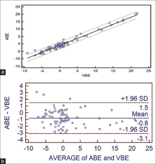 (a) Correlation between adjusted central venous blood gas and arterial blood gas values and linear regression with 95% confidence interval lines on both sides for base excess. (b) Bland Altman bias plots of adjusted central venous blood gas and arterial blood gas for base excess showing mean difference and 95% limits of agreement (ABE = arterial BE, VBE = central venous BE)