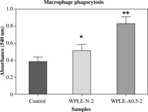 Effect of mannogalactoglucan-type polysaccharides WPLE-N-2 and WPLE-A0.5-2 on phagocytosis of macrophage. Phagocytosis activity was expressed as the absorption at 540 nm. Values are means ± SD of six mice; *p < 0.05 and **p < 0.01 vs. control