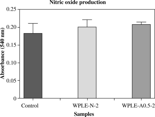 Effect of the mannogalactoglucan-type polysaccharides WPLE-N-2 and WPLE-A0.5-2 on NO production in macrophages. Values are means ± SD of 6 mice; *p < 0.05 and **p < 0.01 vs. control