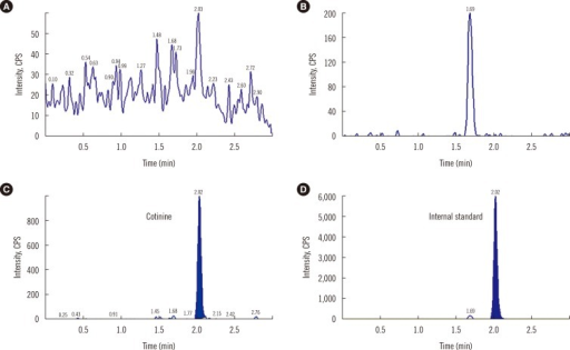 Selectivity of serum cotinine using LC-MS/MS (A) Noise peaks (B) Front ghost peak (C) Cotinine (D) Internal standard (IS). No noticeable differences are observed in the chromatograms. Cotinine and the IS are separated from the noise peaks, and IS is sufficiently separated from the front ghost peak.Abbreviation: cps, counts per second; LC-MS/MS, liquid chromatography-tandem mass spectrometry.