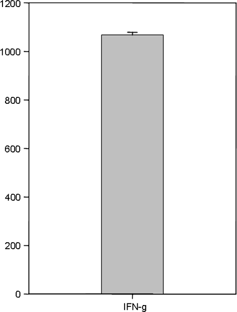 Amount of interferon gamma secreted into the supernatant measured by enzyme-linked immunosorbent assay. Data presented are for patient 7 after 35 days of in vitro cell culture.